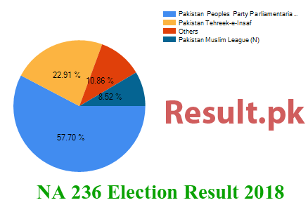 Election result 2018 NA-236