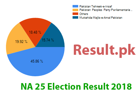 Election result 2018 NA-25