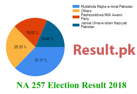 Election result 2018 NA-257