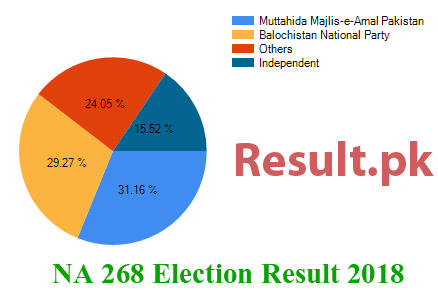 Election result 2018 NA-268