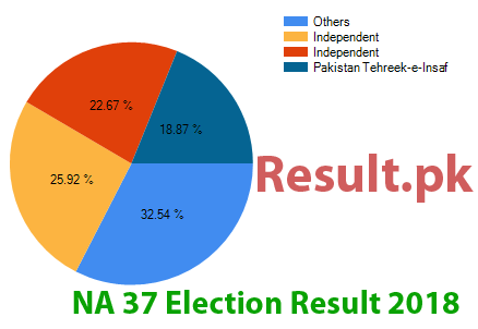 Election result 2018 NA-37