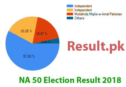 Election result 2018 NA-50