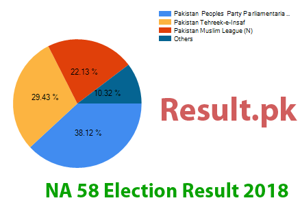 Election result 2018 NA-58
