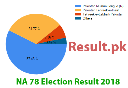 Election result 2018 NA-78