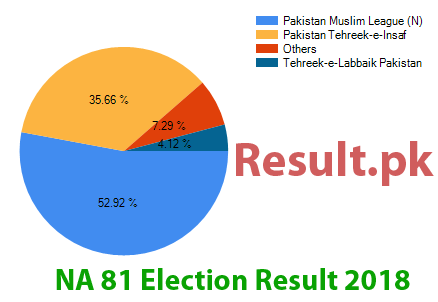 Election result 2018 NA-81