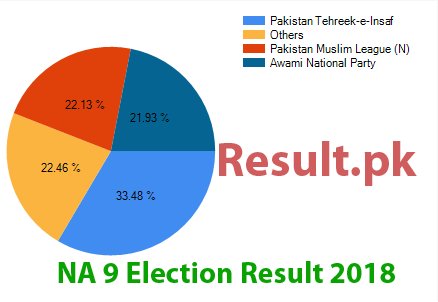 Election result 2018 NA-9