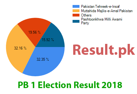 Election result 2018 PB-1