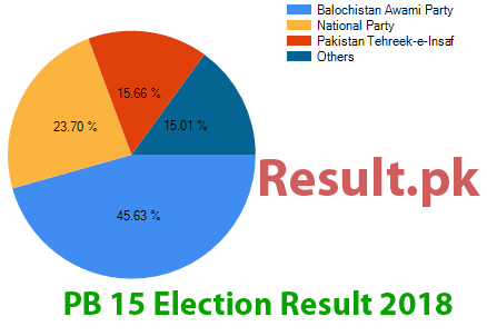 Election result 2018 PB-15