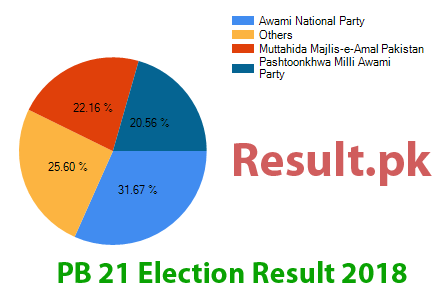 Election result 2018 PB-21