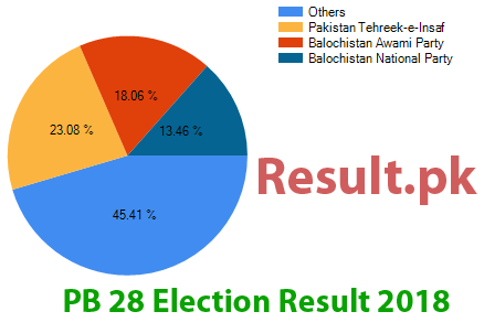 Election result 2018 PB-28