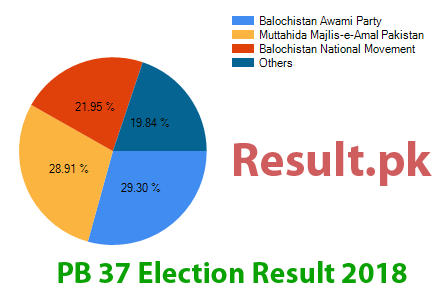 Election result 2018 PB-37