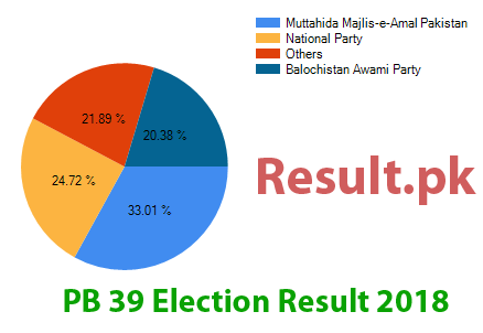 Election result 2018 PB-39