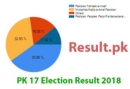 Election result 2018 PK-17