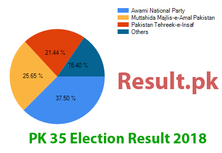 Election result 2018 PK-35