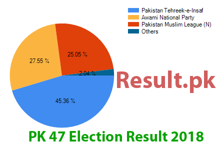 Election result 2018 PK-47