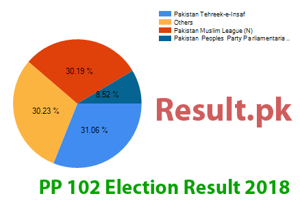 Election result 2018 PP-102