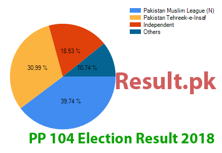 Election result 2018 PP-104