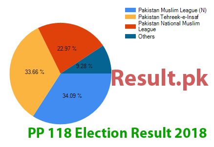 Election result 2018 PP-118
