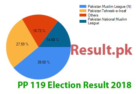 Election result 2018 PP-119