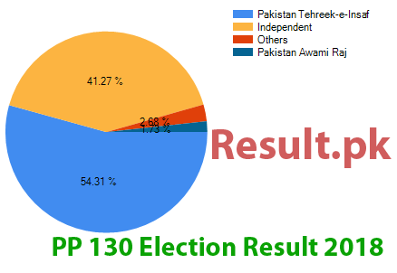 Election result 2018 PP-130