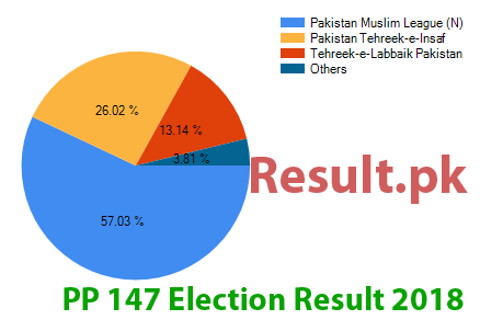 Election result 2018 PP-147