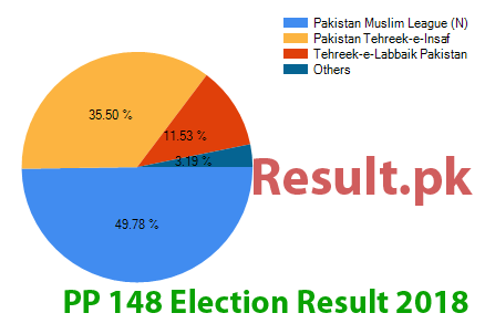 Election result 2018 PP-148