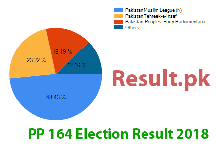 Election result 2018 PP-164