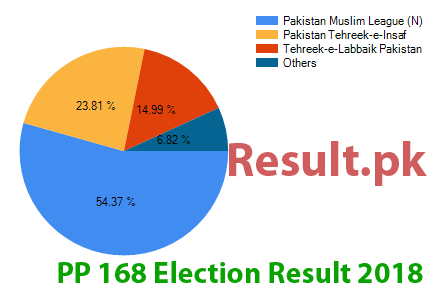 Election result 2018 PP-168