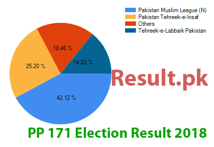 Election result 2018 PP-171