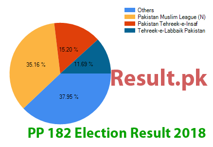 Election result 2018 PP-182
