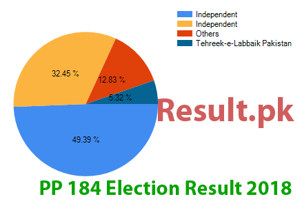 Election result 2018 PP-184