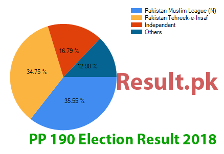 Election result 2018 PP-190