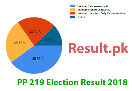 Election result 2018 PP-219