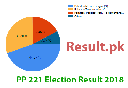 Election result 2018 PP-221
