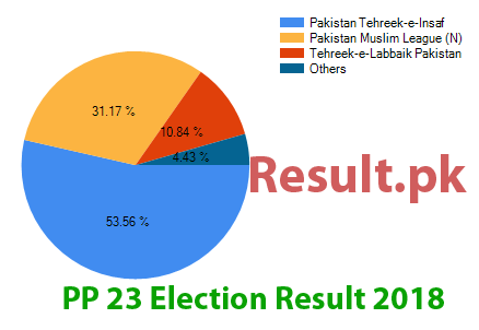 Election result 2018 PP-23
