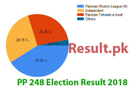 Election result 2018 PP-248