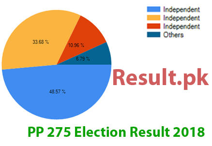 Election result 2018 PP-275
