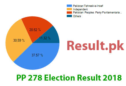 Election result 2018 PP-278