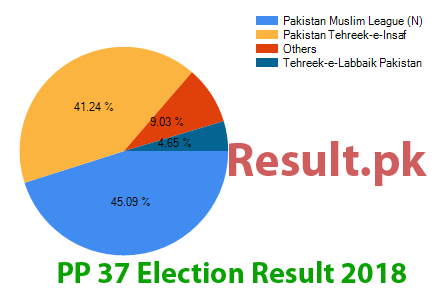 Election result 2018 PP-37