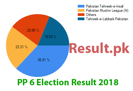 Election result 2018 PP-6