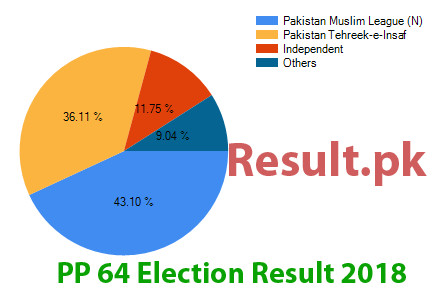Election result 2018 PP-64