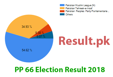 Election result 2018 PP-66