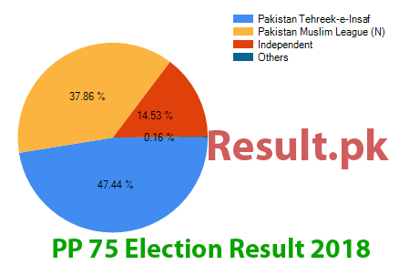 Election result 2018 PP-75