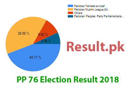 Election result 2018 PP-76