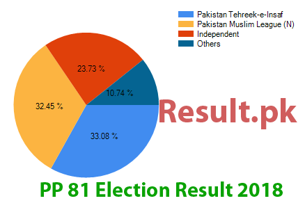 Election result 2018 PP-81