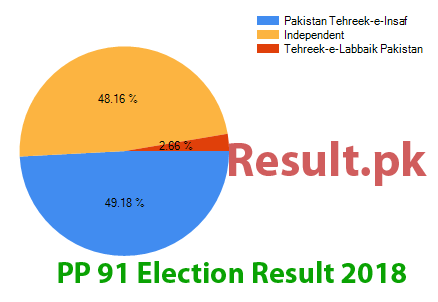 Election result 2018 PP-91