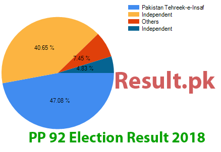 Election result 2018 PP-92