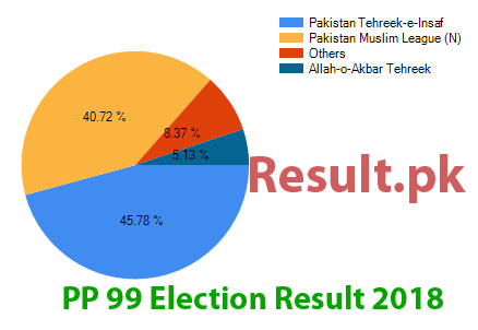 Election result 2018 PP-99