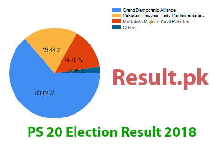Election result 2018 PS-20