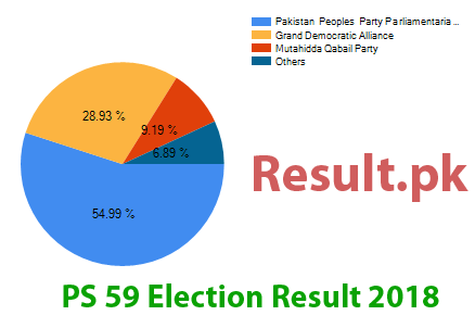 Election result 2018 PS-59
